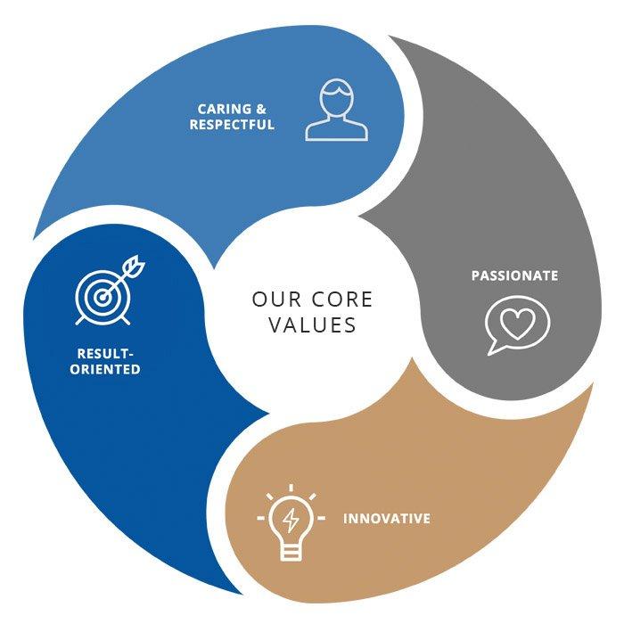 sdb core values
